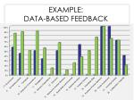 example data based feedback
