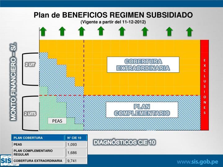 Plan de BENEFICIOS REGIMEN SUBSIDIADO
