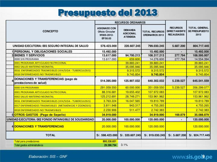 Presupuesto del 2013