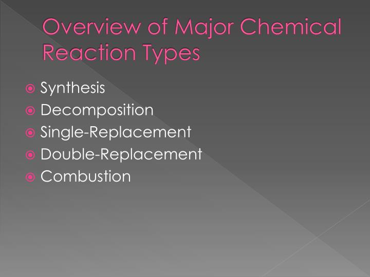 Overview of Major Chemical Reaction Types