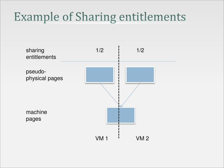 Example of Sharing entitlements