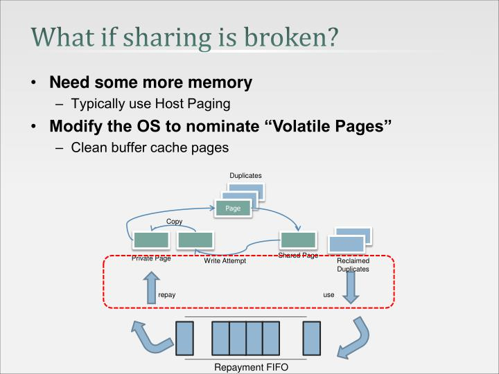 What if sharing is broken?