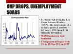 gnp drops unemployment soars