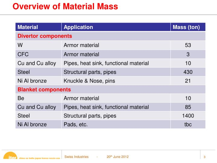 Overview of Material Mass