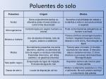 poluentes do solo