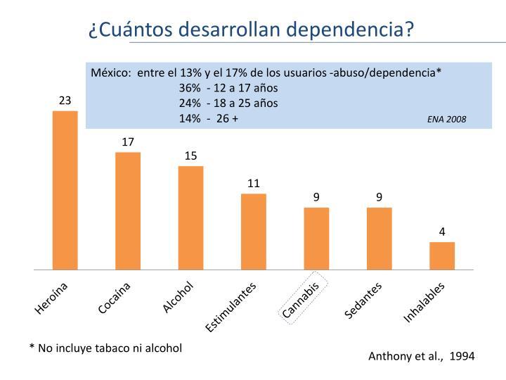 ¿Cuántos desarrollan dependencia?