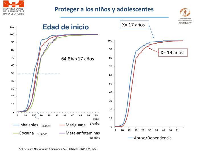 Proteger a los niños y adolescentes