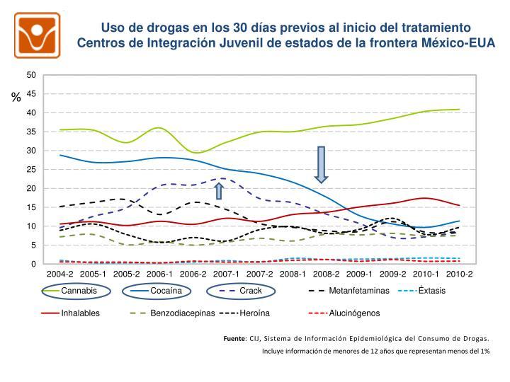 Uso de drogas en los 30 días previos al inicio del tratamiento