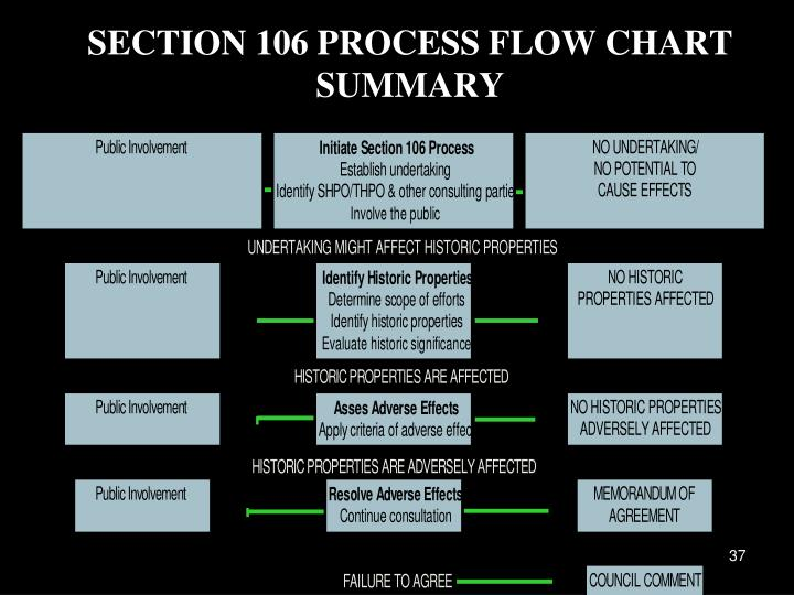 SECTION 106 PROCESS FLOW CHART SUMMARY