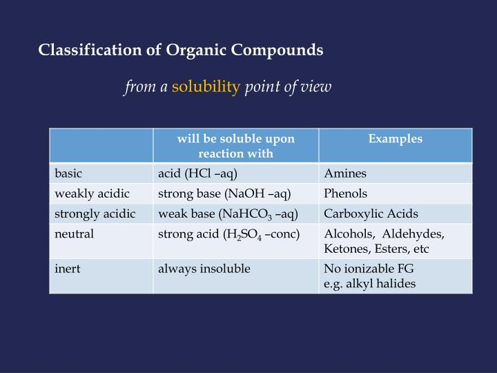 Classification of Organic Compounds