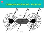 communication model reciever