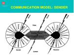 communication model sender