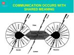 communication occurs with shared meaning