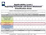 applicability cont reporting thresholds and ozone attainment classification areas