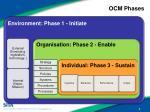 ocm phases
