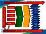 sita change management model