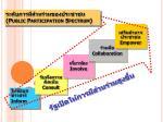 public participation spectrum1