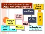 public participation spectrum2