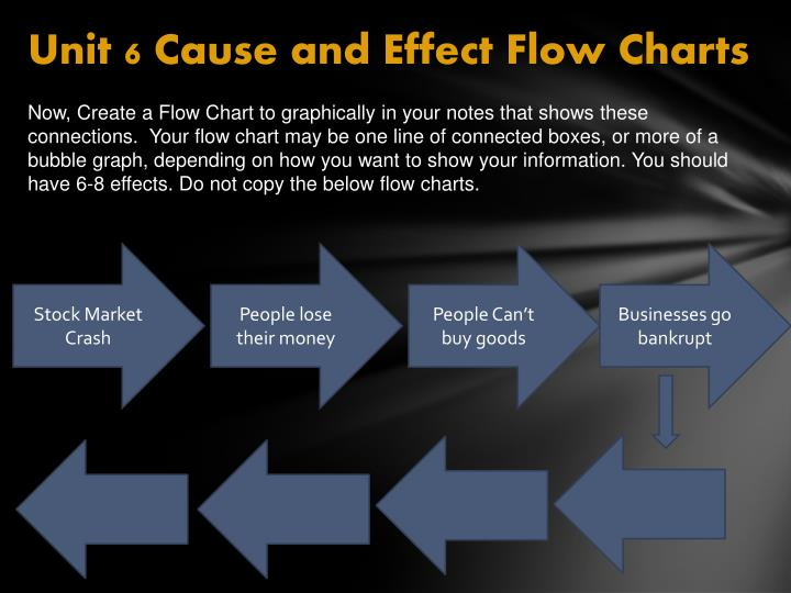 Unit 6 Cause and Effect Flow
