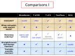 comparisons i4