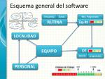 esquema general del software