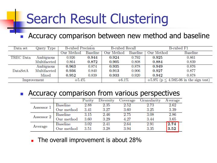 Search Result Clustering