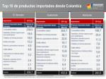 top 10 de productos importados desde colombia