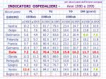 indicatori ospedalieri anni 1990 e 1995