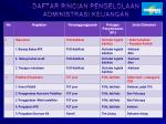 daftar rincian pengelolaan administrasi keuangan
