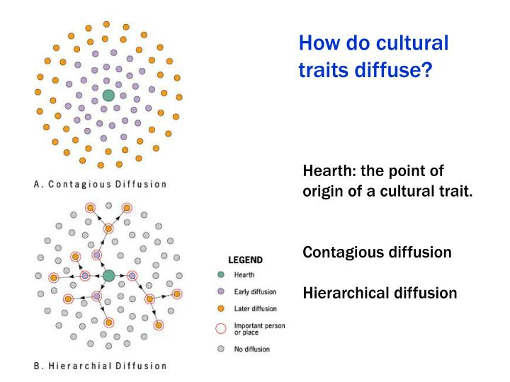 How do cultural traits diffuse?