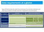 data requirements at a glance