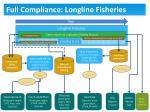 full compliance longline fisheries