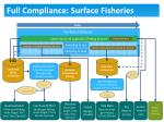 full compliance surface fisheries