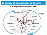 summary of compliance by country