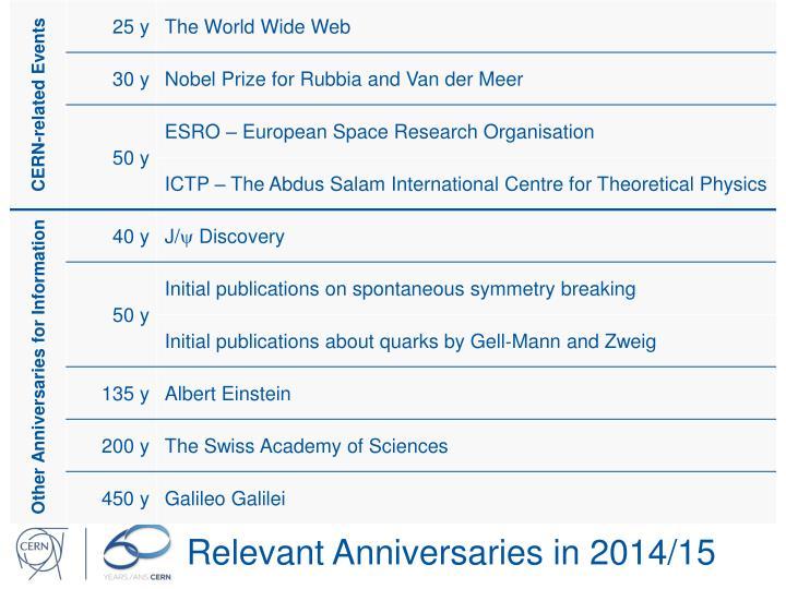 Relevant anniversaries in 2014 15