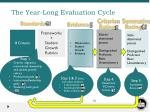 the year long evaluation cycle