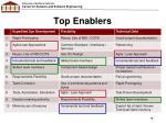 top enablers2