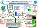 noaa s nws model production suite contributions from outside of ncep