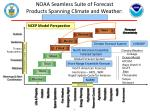 noaa seamless suite of forecast products spanning climate and weather expanding applications of mme