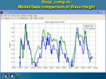 buoy comp m model data comparison of wave height