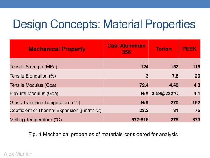 Design Concepts: Material Properties