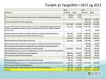 fordelt pr fangstfelt i 2012 og 2013