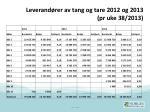 leverand rer av tang og tare 2012 og 2013 pr uke 38 2013