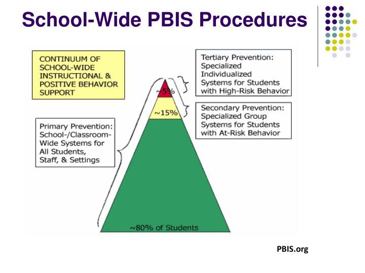 School-Wide PBIS Procedures