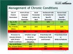 management of chronic conditions2