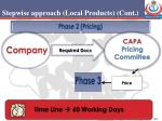 stepwise approach local products cont2