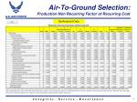 air to ground selection production non recurring factor of recurring cost