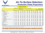 air to surface selection production phase proportions