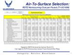 air to surface selection rdte nonrecurring cost per pound t1 uc1000