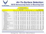 air to surface selection rdte nonrecurring factor of recurring cost